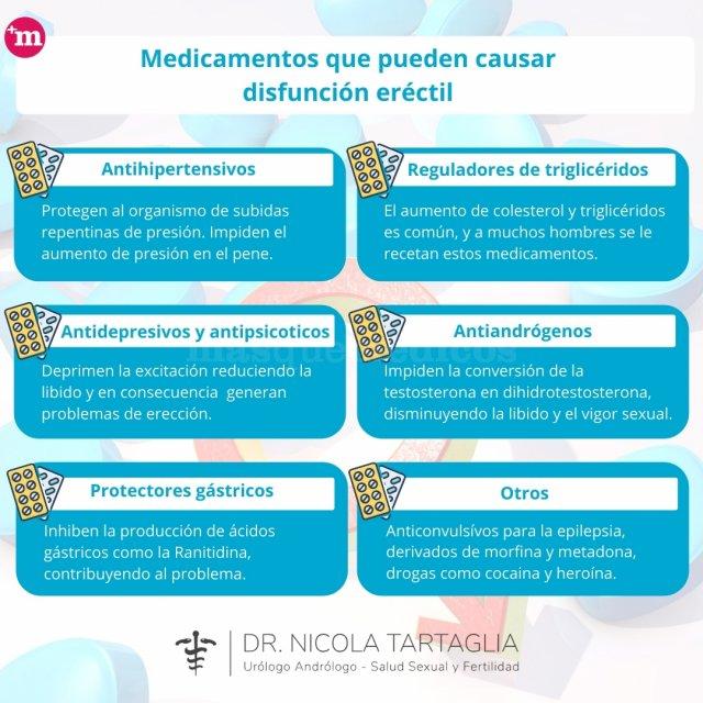 Medicamentos que pueden causar disfunción eréctil - Nicola Tartaglia - Nicola Tartaglia